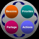 Illustration des groupes thématiques