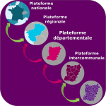 Structure des plateformes