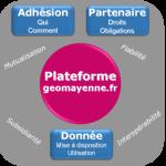 Illustration du partenariat geomayenne.fr